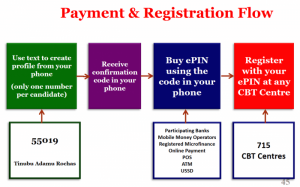 JAMB Registration Process